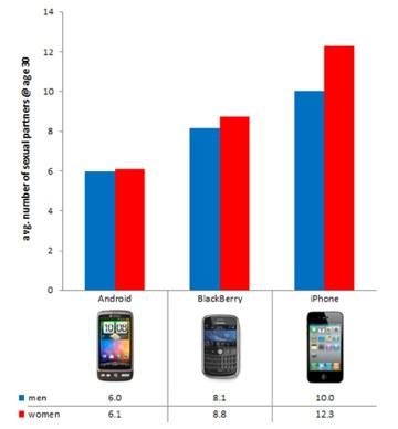 laut-studie-us-datingseite-okcupid-haben-iphone-nutzer-meisten-sexpartner-quelle-okcupidcom1569