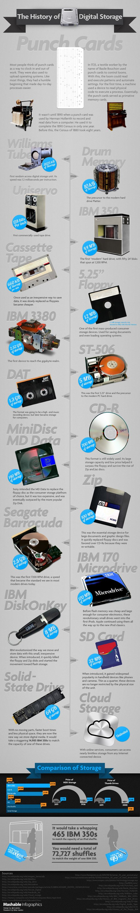 history-digital-storage-mashable-infographics-972